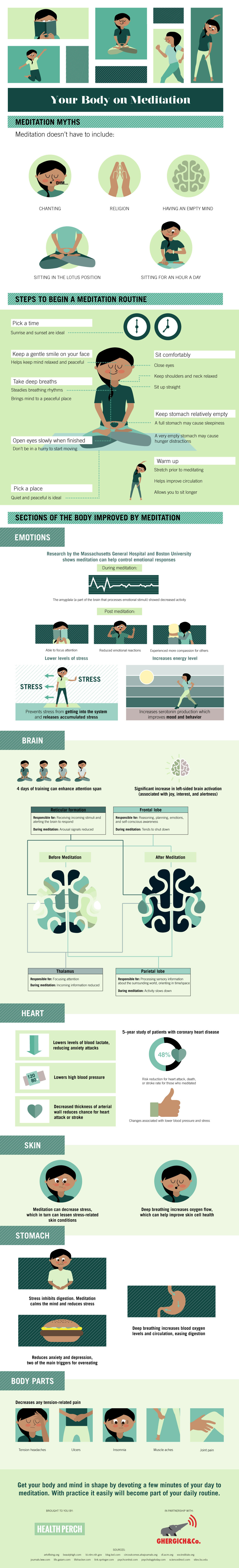 Infographic: Benefits of Meditation
