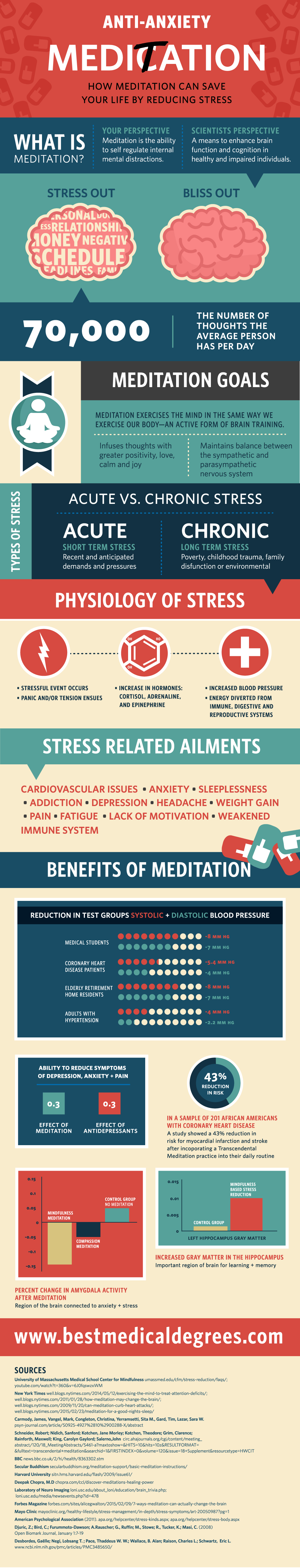 Anti-Stress Meditation Infographic